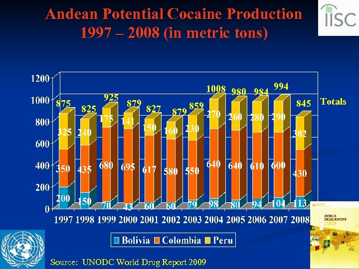 Andean Potential Cocaine Production 1997 – 2008 (in metric tons) 875 925 825 1008