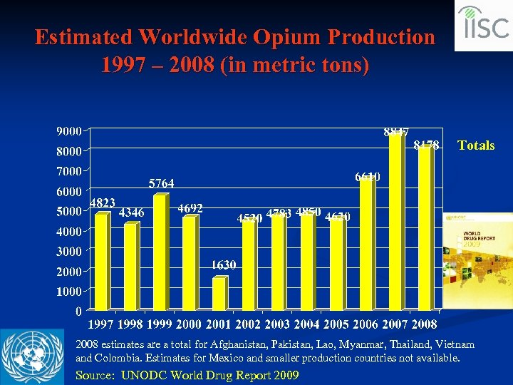 Estimated Worldwide Opium Production 1997 – 2008 (in metric tons) Totals 2008 estimates are