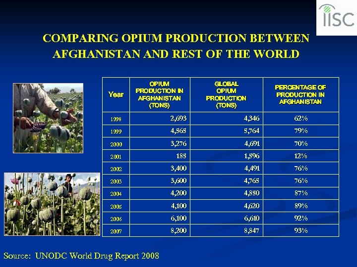 COMPARING OPIUM PRODUCTION BETWEEN AFGHANISTAN AND REST OF THE WORLD Year OPIUM PRODUCTION IN