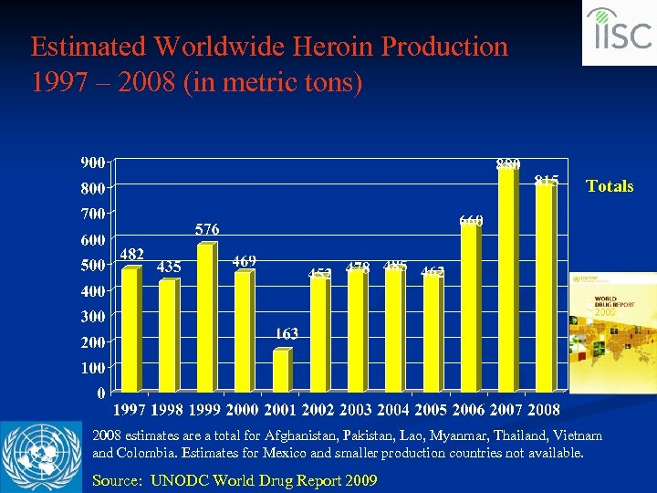 Estimated Worldwide Heroin Production 1997 – 2008 (in metric tons) Totals 2008 estimates are