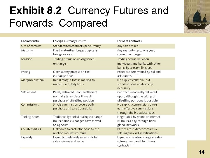 Exhibit 8. 2 Currency Futures and Forwards Compared 14