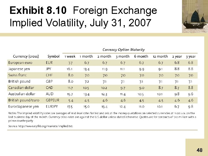 Exhibit 8. 10 Foreign Exchange Implied Volatility, July 31, 2007 48