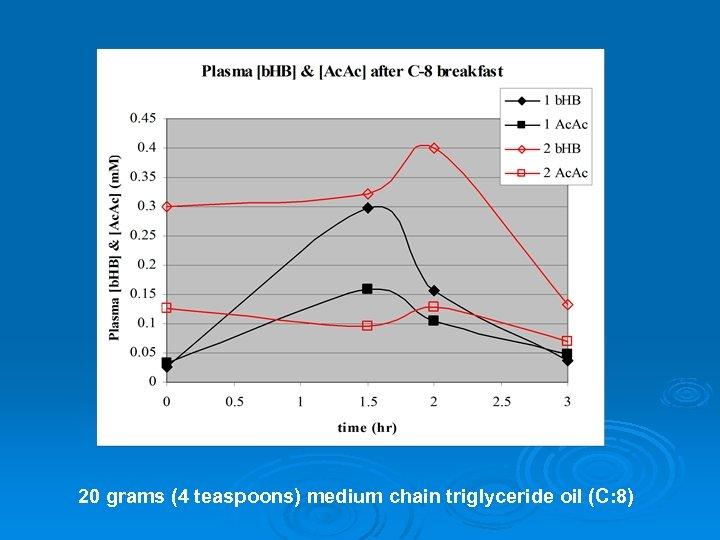 20 grams (4 teaspoons) medium chain triglyceride oil (C: 8)