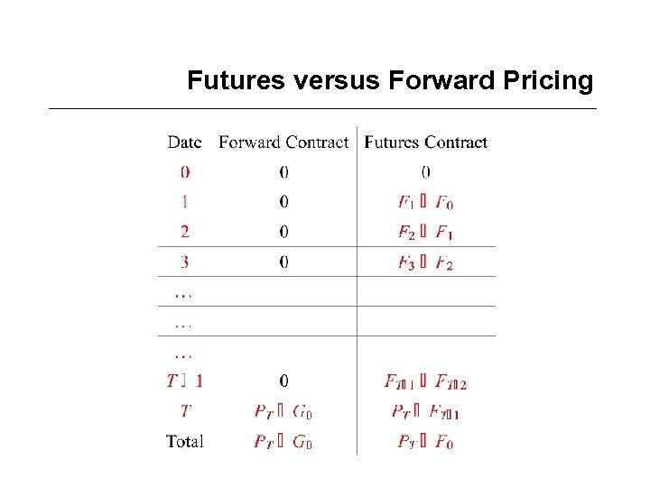 Futures versus Forward Pricing