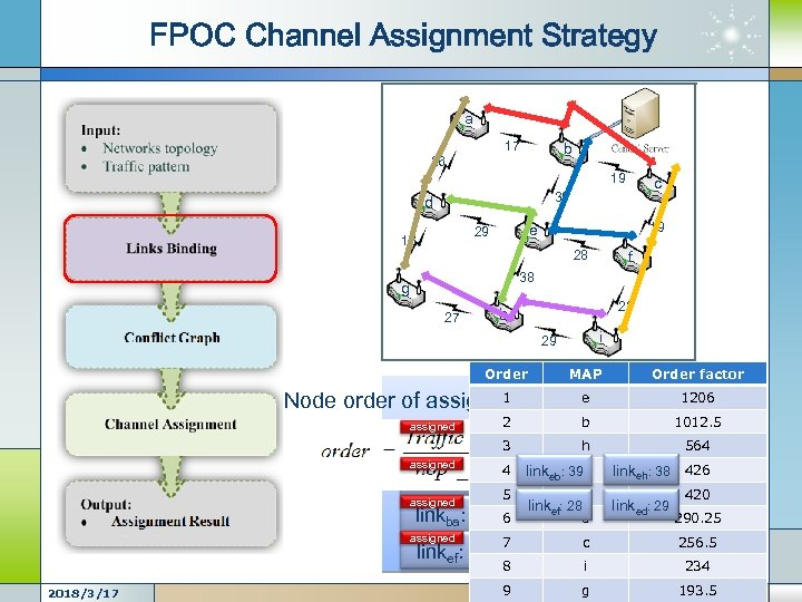 FPOC Channel Assignment Strategy a 17 b 26 19 c 39 d 19 e