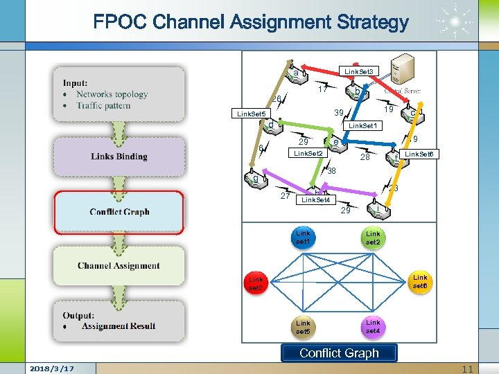 FPOC Channel Assignment Strategy a Link. Set 3 17 b 26 19 39 Link.