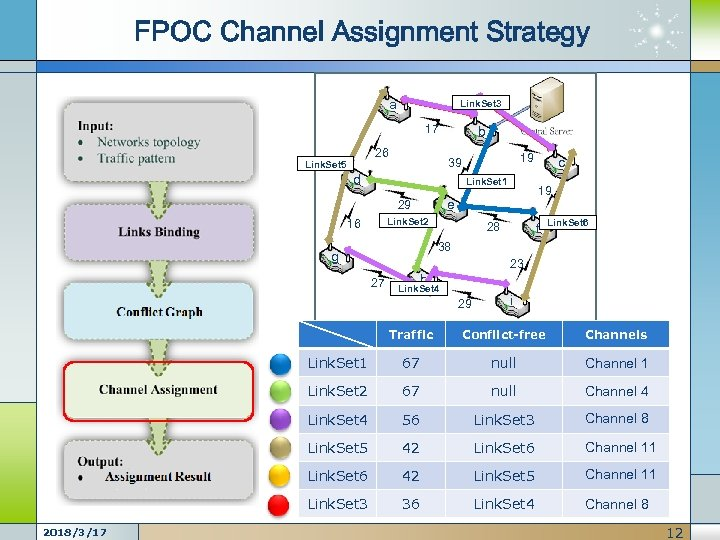 FPOC Channel Assignment Strategy a Link. Set 3 17 26 Link. Set 5 b