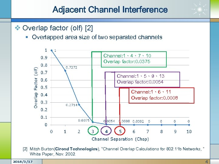 Adjacent Channel Interference v Overlap factor (olf) [2] § Overlapped area size of two