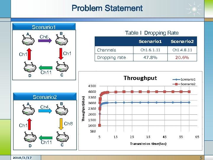 Problem Statement Scenario 1 A Ch 6 Table I Dropping Rate B Scenario 1