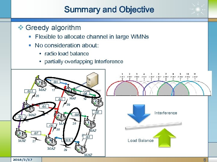 Summary and Objective v Greedy algorithm § Flexible to allocate channel in large WMNs