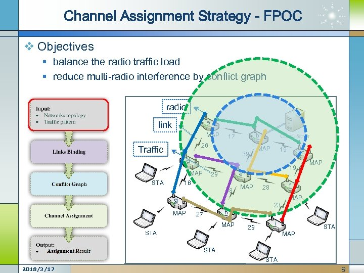 Channel Assignment Strategy - FPOC v Objectives § balance the radio traffic load §