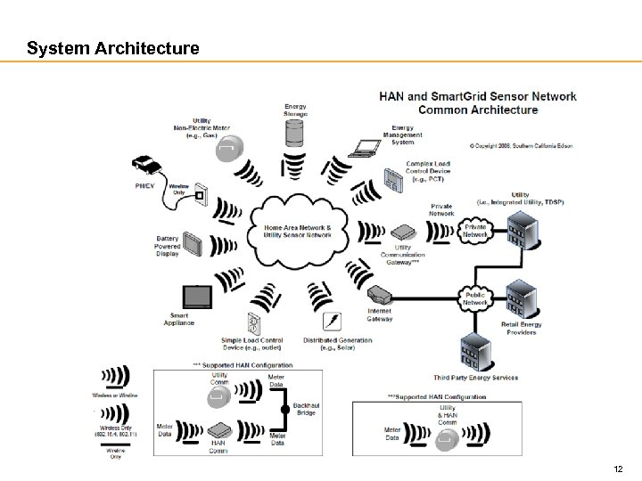 System Architecture 12