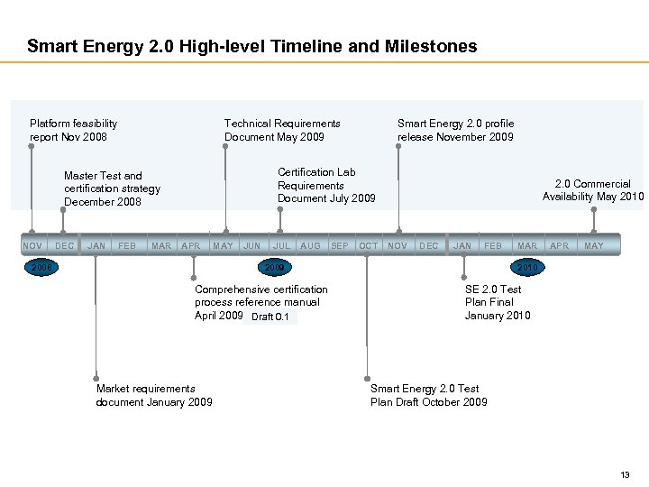 Smart Energy 2. 0 High-level Timeline and Milestones Platform feasibility report Nov 2008 Technical