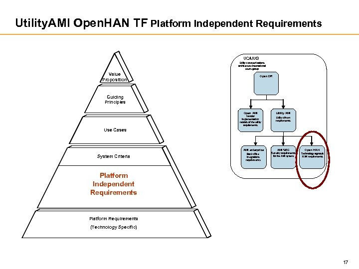 Utility. AMI Open. HAN TF Platform Independent Requirements UCAIUG Utility communications architecture international users
