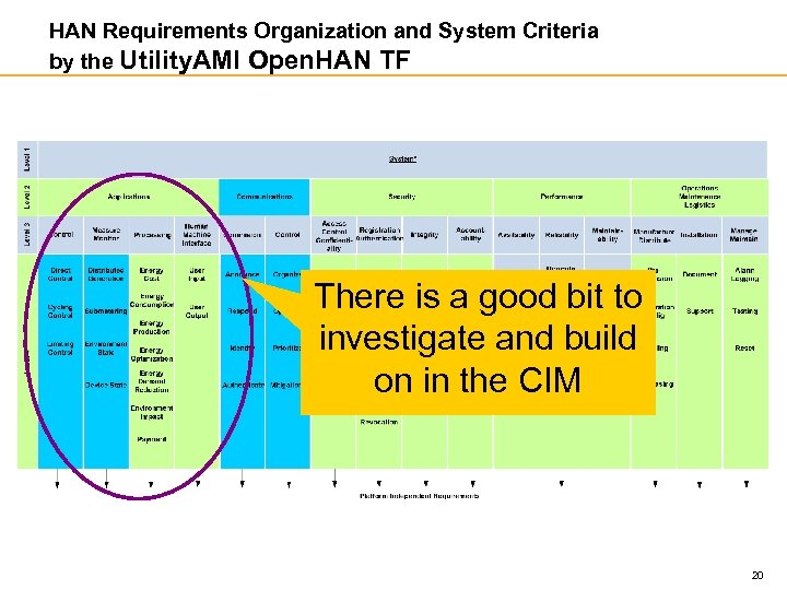 HAN Requirements Organization and System Criteria by the Utility. AMI Open. HAN TF There