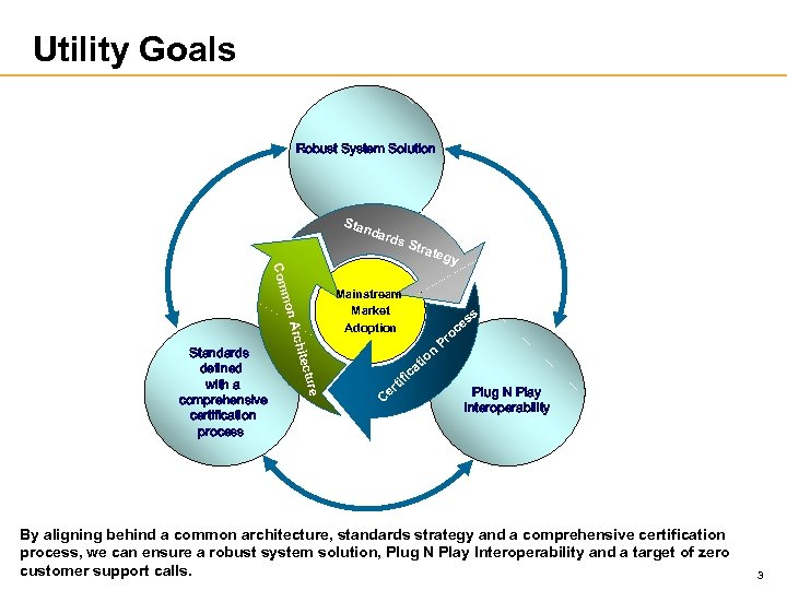 Utility Goals Robust System Solution Sta nda mon Com re u itect Arch Standards
