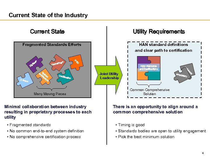 Current State of the Industry Current State Utility Requirements Fragmented Standards Efforts Many Moving