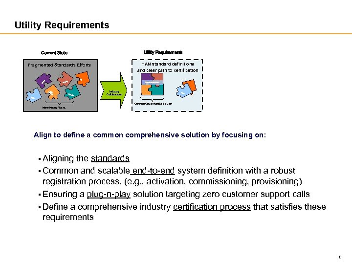 Utility Requirements Current State HAN standard definitions and clear path to certification Fragmented Standards