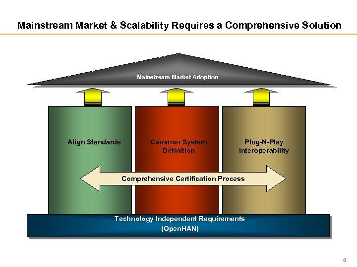 Mainstream Market & Scalability Requires a Comprehensive Solution Mainstream Market Adoption Align Standards Common