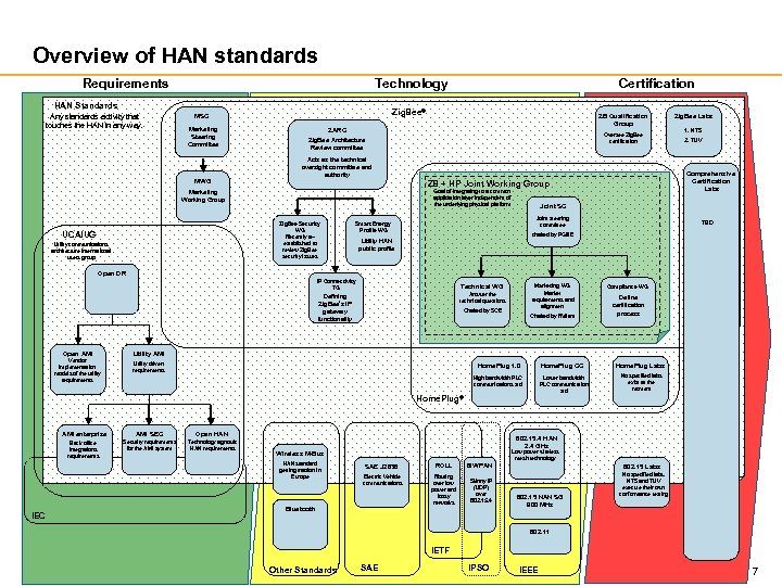 Overview of HAN standards Requirements Technology HAN Standards Any standards activity that touches the