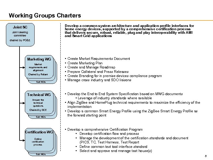 Working Groups Charters Develop a common system architecture and application profile interfaces for home