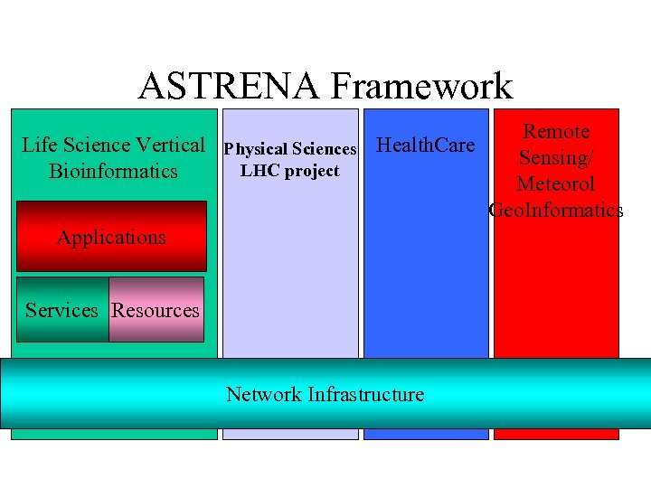 ASTRENA Framework Life Science Vertical Physical Sciences Health. Care LHC project Bioinformatics Applications Services