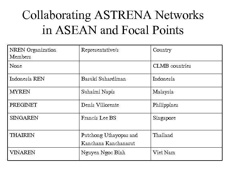 Collaborating ASTRENA Networks in ASEAN and Focal Points NREN Organization Members Representative/s None Country