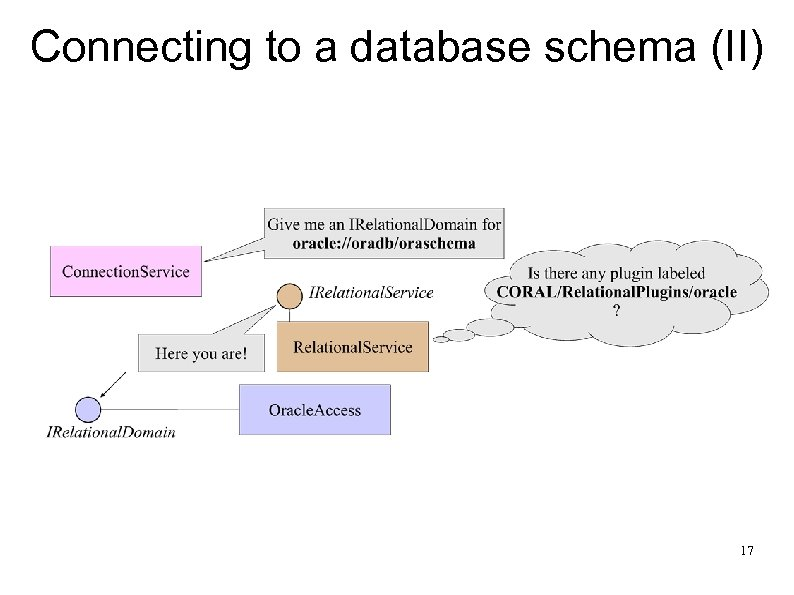 Connecting to a database schema (II) 17