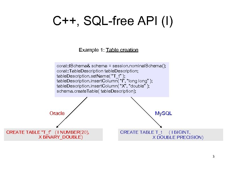 C++, SQL-free API (I) Example 1: Table creation coral: : ISchema& schema = session.