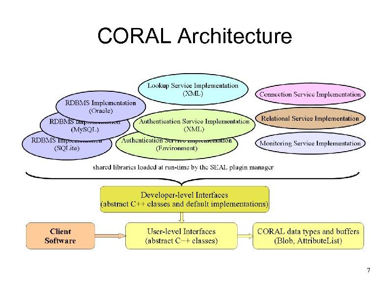 CORAL Architecture 7