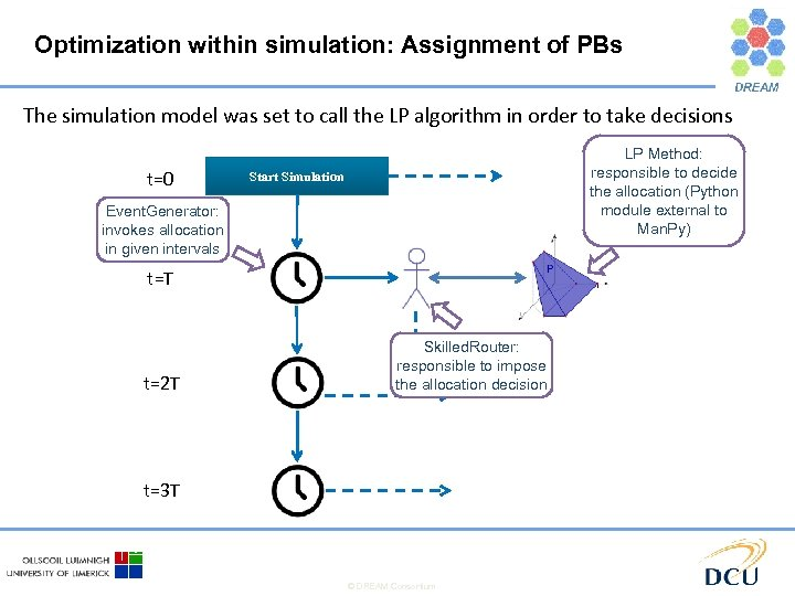 Optimization within simulation: Assignment of PBs The simulation model was set to call the