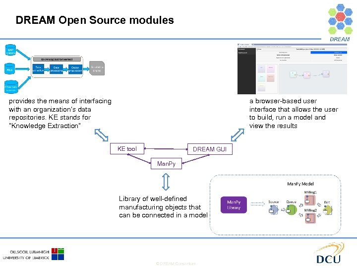 DREAM Open Source modules provides the means of interfacing with an organization's data repositories.