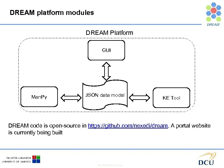 DREAM platform modules DREAM Platform GUI Man. Py JSON data model KE Tool DREAM