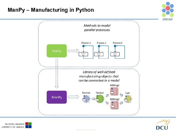 Man. Py – Manufacturing in Python © DREAM Consortium