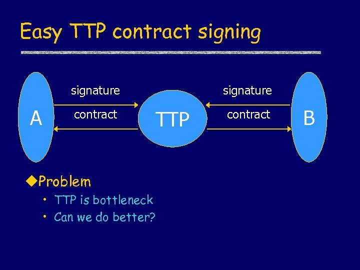 Easy TTP contract signing signature A contract signature TTP u. Problem • TTP is