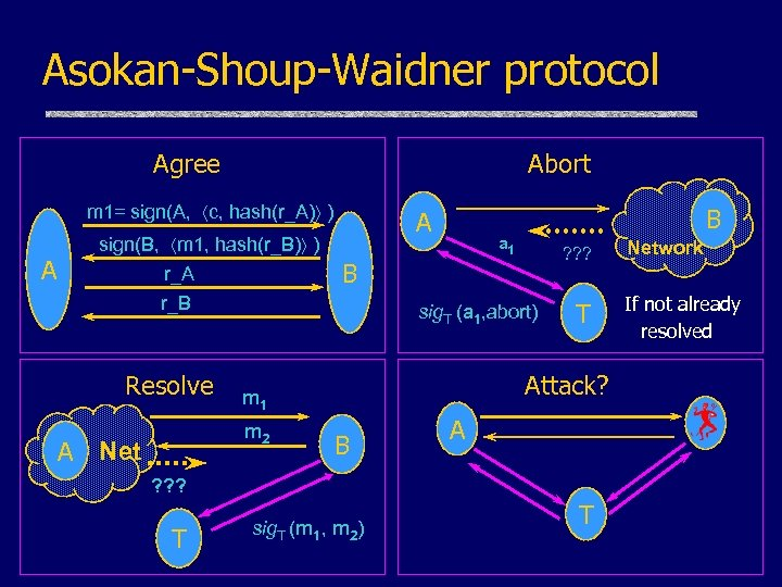 Asokan-Shoup-Waidner protocol Agree Abort m 1= sign(A, c, hash(r_A) ) A sign(B, m 1,