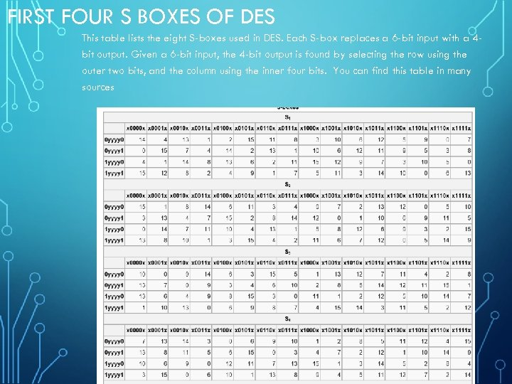 FIRST FOUR S BOXES OF DES This table lists the eight S-boxes used in