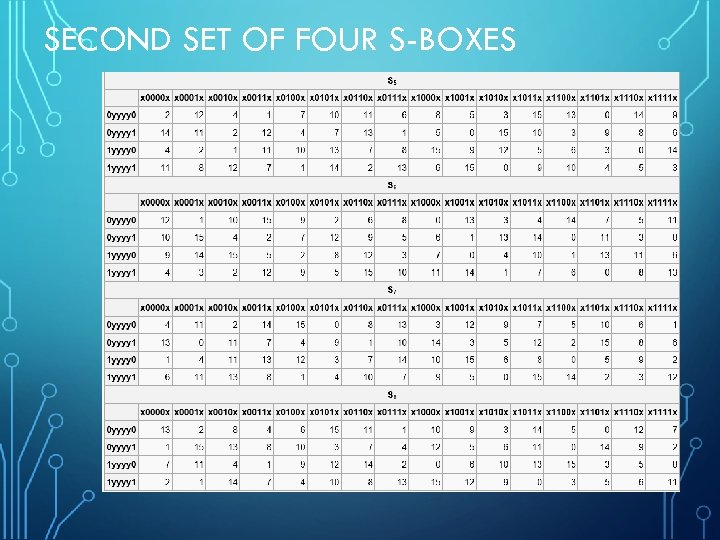 SECOND SET OF FOUR S-BOXES