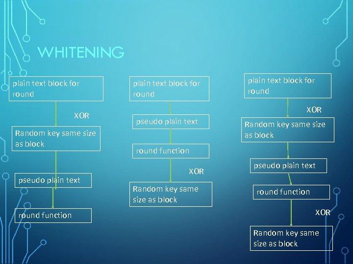 WHITENING plain text block for round XOR Random key same size as block pseudo