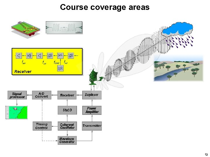 Course coverage areas 12