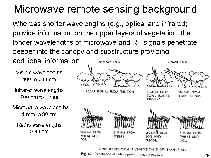 Microwave remote sensing background Whereas shorter wavelengths (e. g. , optical and infrared) provide