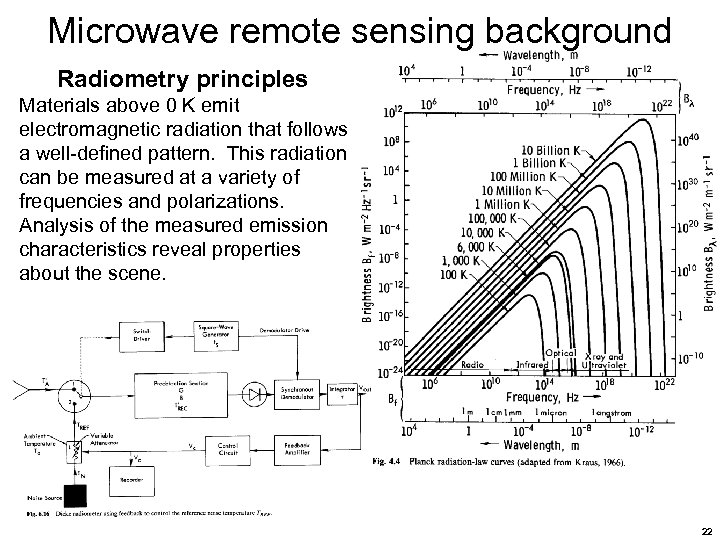 Microwave remote sensing background Radiometry principles Materials above 0 K emit electromagnetic radiation that