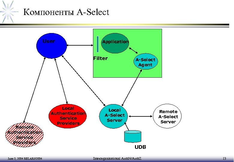 Компоненты A-Select User Application Filter Remote Authentication Service Providers June 3, 2004 RELARN 2004