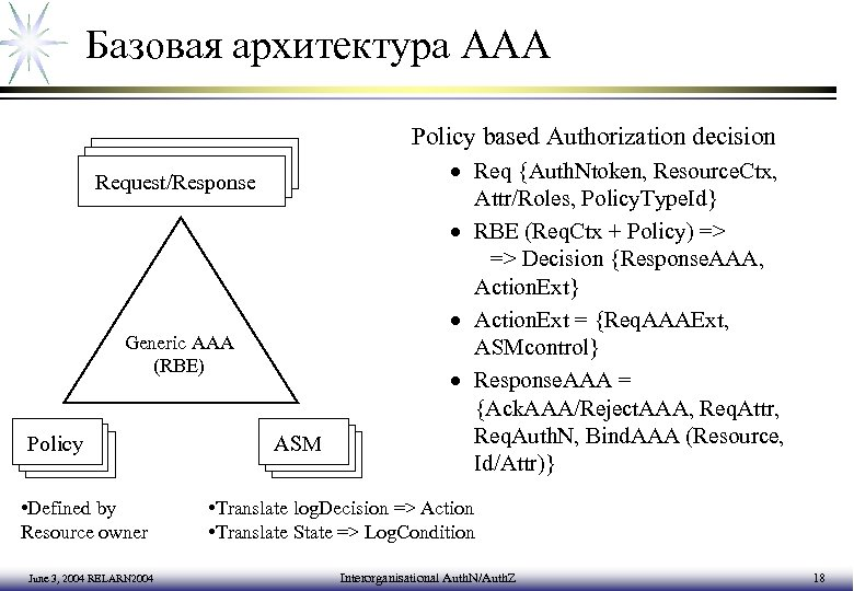 Базовая архитектура AAA Policy based Authorization decision Request/Response Generic AAA (RBE) Policy • Defined