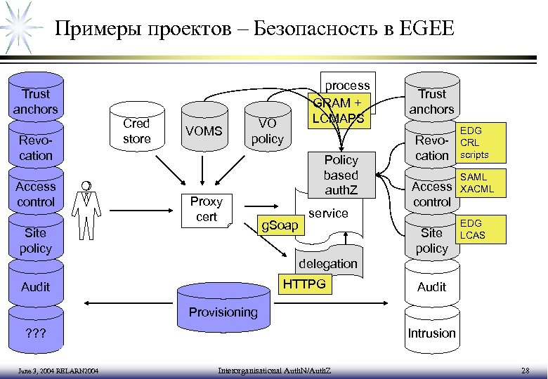 Примеры проектов – Безопасность в EGEE Trust anchors Revocation Access control Cred store VOMS
