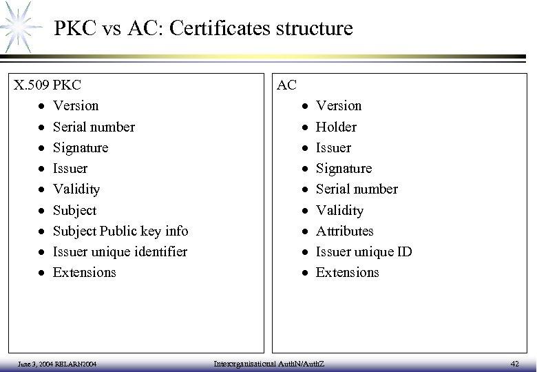 PKC vs AC: Certificates structure X. 509 PKC · Version · Serial number ·