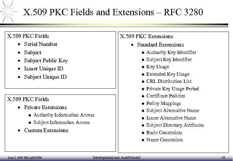 X. 509 PKC Fields and Extensions – RFC 3280 X. 509 PKC Fields ·