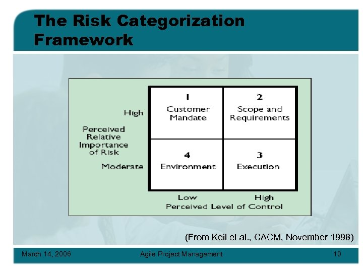 The Risk Categorization Framework (From Keil et al. , CACM, November 1998) March 14,