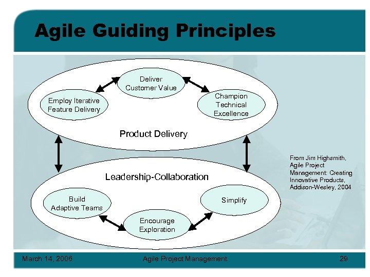 Agile Guiding Principles Deliver Customer Value Champion Technical Excellence Employ Iterative Feature Delivery Product
