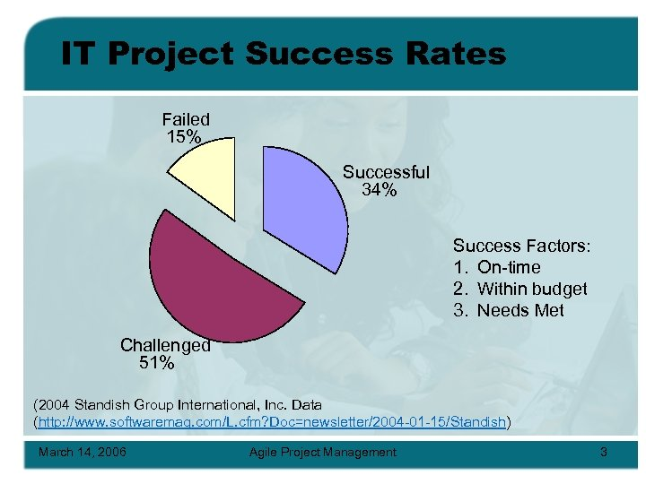IT Project Success Rates Failed 15% Successful 34% Success Factors: 1. On-time 2. Within